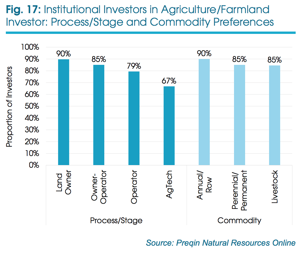Institutional Farmland Investors are Interested in Investing