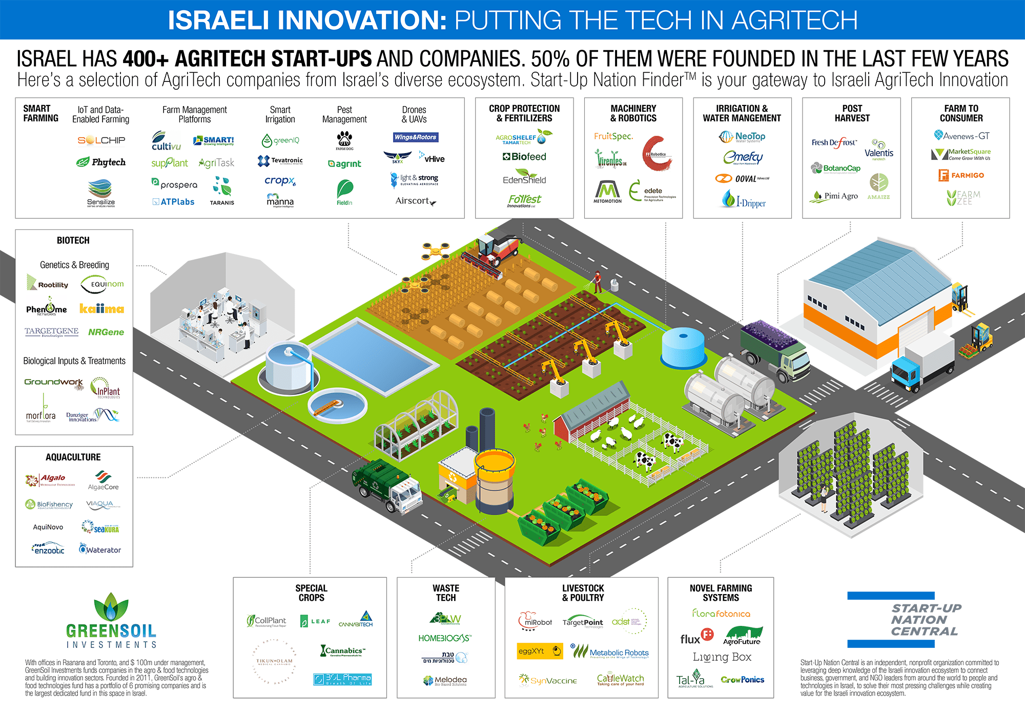 Israel Agritech Market Map: 400 Startups Putting The Tech in
