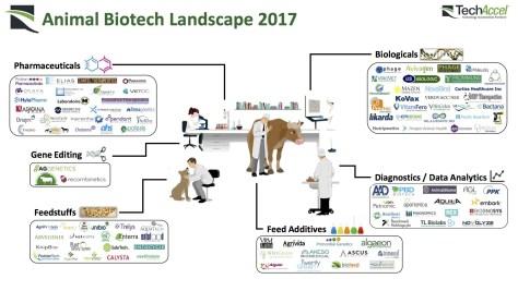 ag biotech