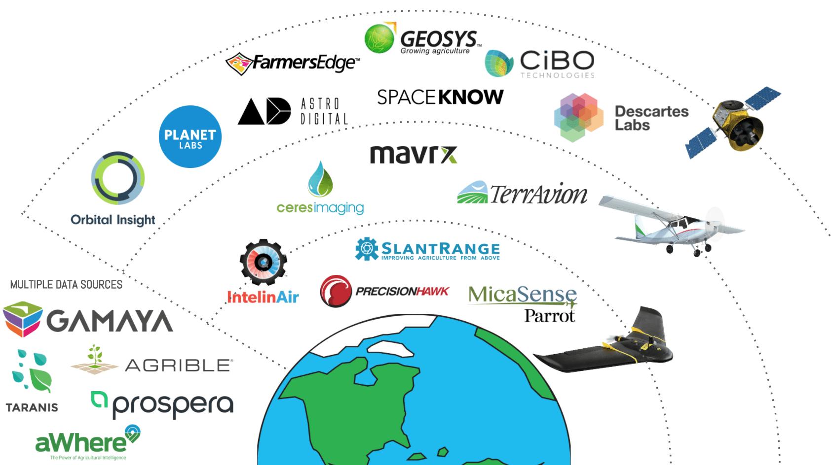 Remote Sensing Market Map: 20 Remote Sensing Startups and