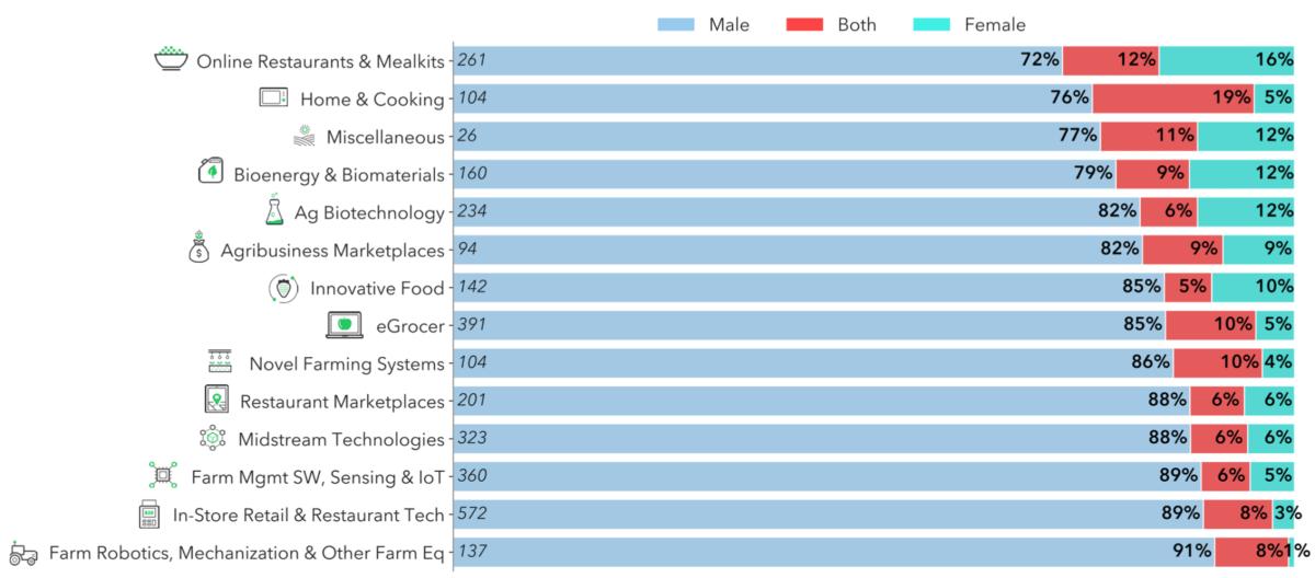 women in agri-foodtech