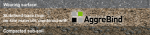 AGB Sustainable Solutions for Soil Stabilization Roads