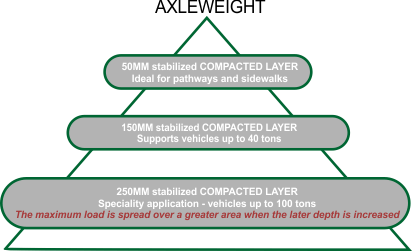 AggreBind soil stabilizer road compressive strength