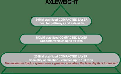 AggreBind soil stabilizer road compressive strength