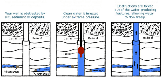AggreBind soil stabilization for Hydrofracking waste