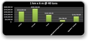 Soil stabilization costs with AggreBind