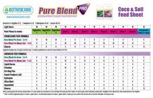 Botanicare PBP Feeding Schedule-min