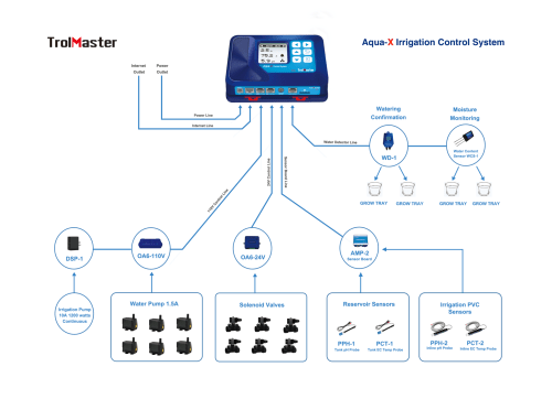 Aqua-X Irrigation Control System