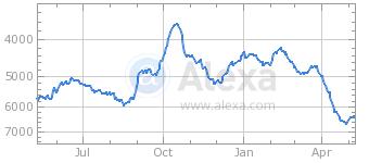 escapistmagazine.com, Alexa ranking