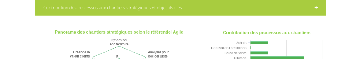 [Aptivia&Partners] Une solution innovante et agile