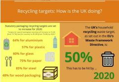 The UK's 50% recycling target