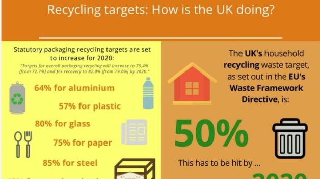 https://i1.wp.com/agileapplications.co.uk/wp-content/uploads/2017/10/UK-recycling-targets-infographic-preview.jpg?resize=628%2C353&ssl=1