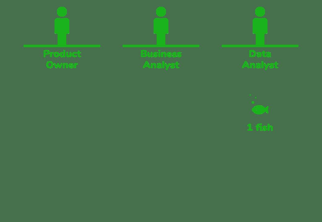 AgileData Team - No Data Engineers