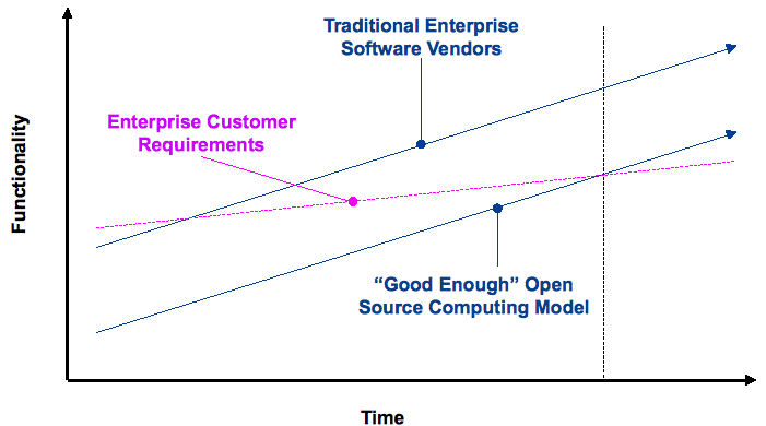 Enterprise Software Innovator's Dilemma