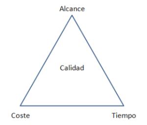 triangulo de hierro - triple restricción tradicional