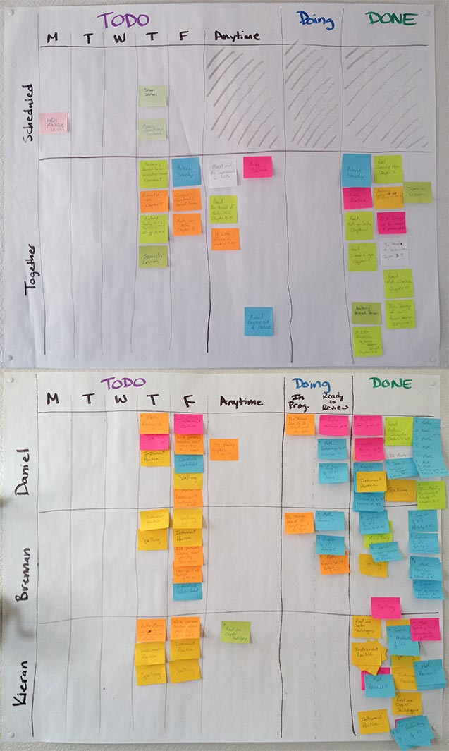 Our homeschool kanban board on a typical Thursday morning