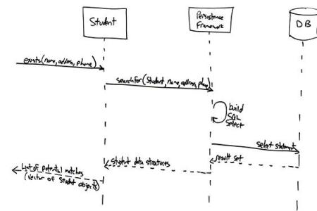 Use case data flow diagram useful use case diagram uses of water use more swimlanes activity diagram state diagram wikipedia state diagram yworks gallery uml diagramming creating uml diagrams automatically examples of uml ccuart Gallery