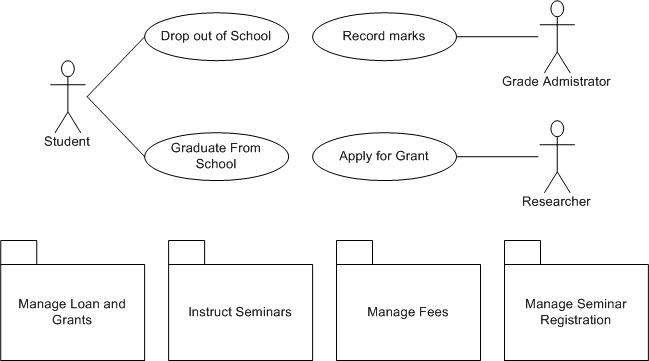 uml 2 use case diagrams an agile introduction - Use Case Diagram Drawing Tool