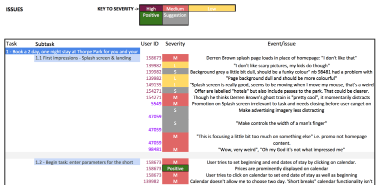 Recording results of usability testing in a table