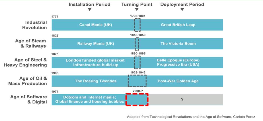 digital-transformation-part-3-agile-business-transformation-1