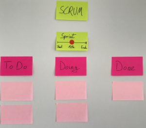Scrum Board - Sprint Mitte