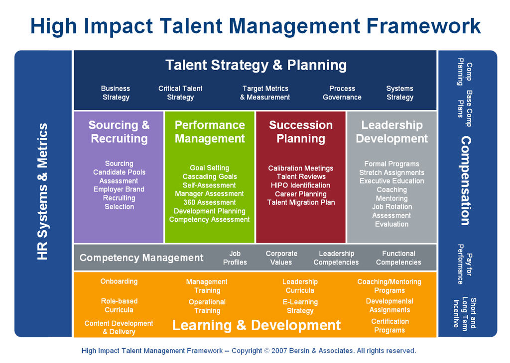 assignment 3 talent management strategy Employees and take the opinions, and it was in 3 different countries to see if the   talent management thus is an organization-wide, holistic strategy for hiring,   a more effective approach is to assign responsibilities to employees who are.