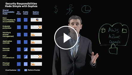 Sophos Shared Responsibility Model Video