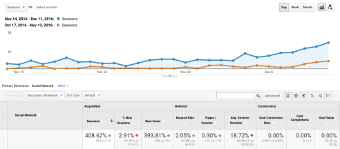 Analytics screenshot: Pinterest referrals