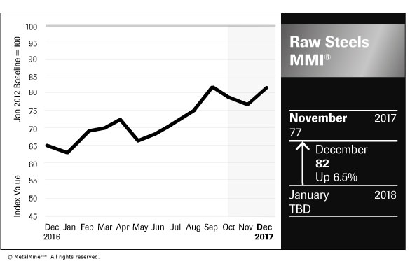 Raw Steels MMI: Iron Ore Prices Spike, But Does That ...
