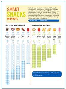 USDA-Smart-Snacks-In-School