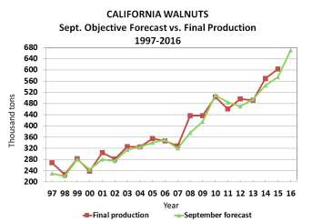 2016-walnut-objective-report