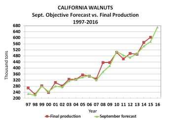 2016-walnut-objective-report