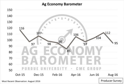 Ag Economy Barometer-Figure