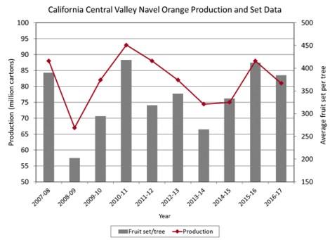 california-navel-crop-2016