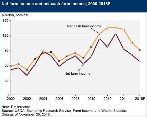 net-farm-income-and-net-cash-incomenovember2016