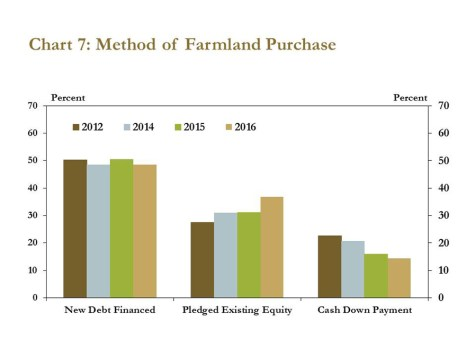 farmland values