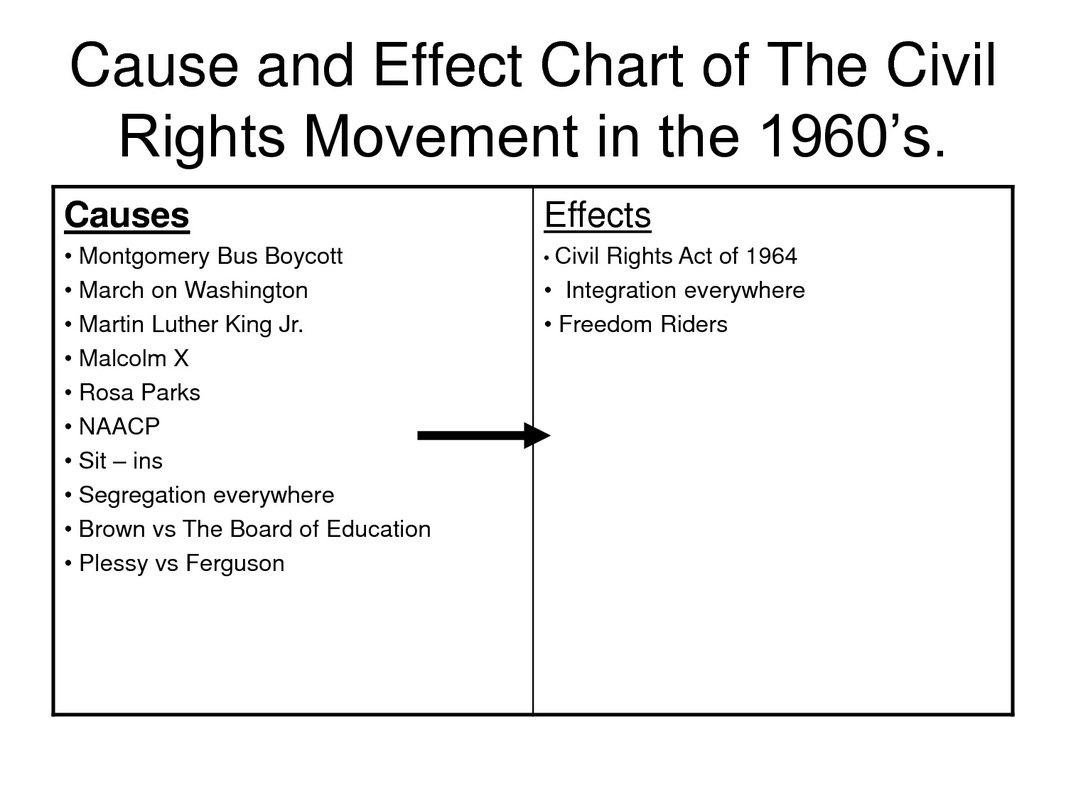 Theme 3 The Civil Rights Movement