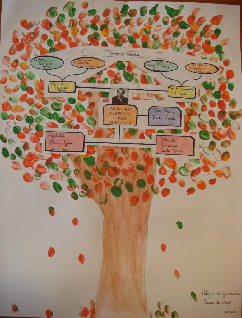 Árvore Genealógica 2