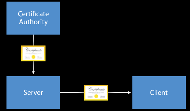 iOS Application Security Part Five - App Transport Security