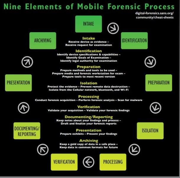 iOS Mobile Forensics - How do they do it - Series Part one