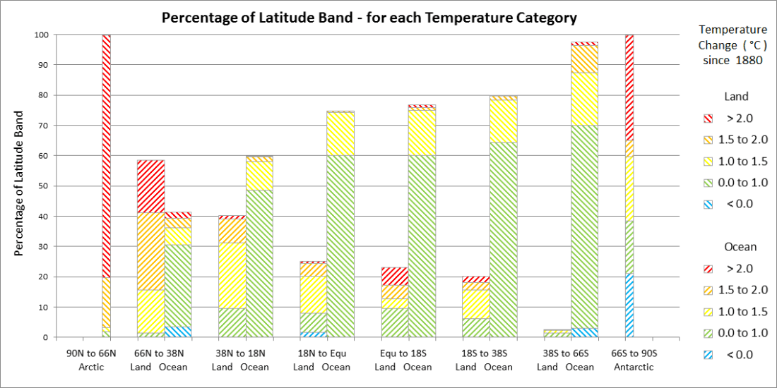 Percent of Latitude Band - for each Temperature Category