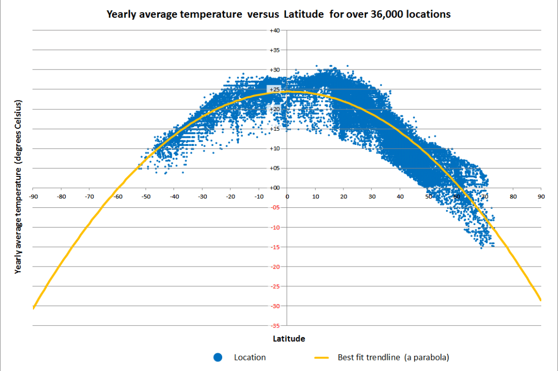 Yearly average temperature by location
