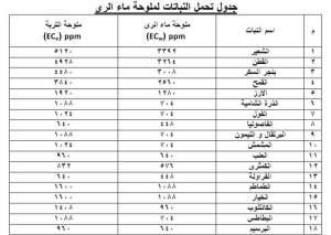 جدول يوضح نسبة الملوحة المناسبة للزراعة في كل محصول