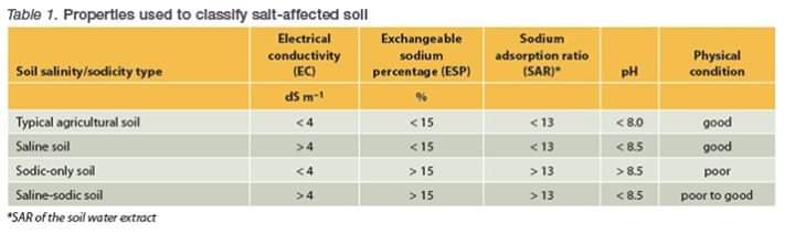 جدول تصنيف أنواع التربة الزراعية