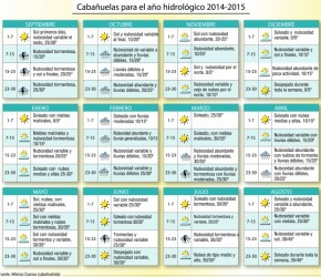 Cabañuelas 2014-2015