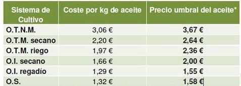cuadro rentabilidad olivar tradicional
