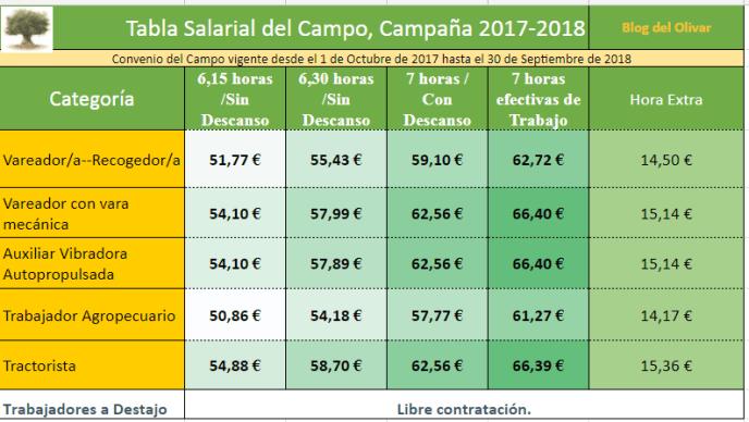 Tabla salarial  del campo 2017-2018