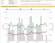 Gráfico del precio de aceite de oliva