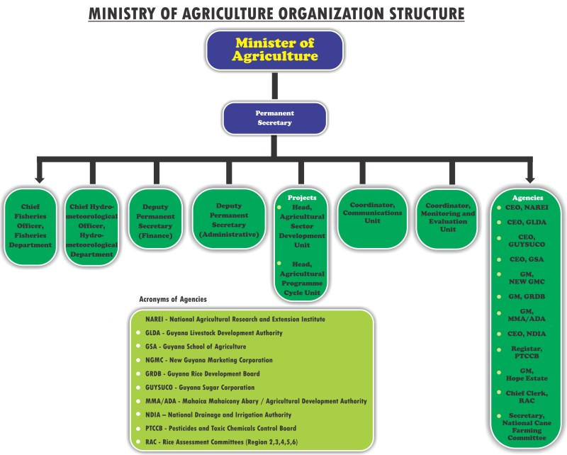 agri-structure1