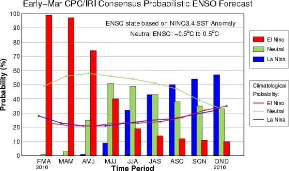 Figure 1 Current ENSO outlook based on Seasonal SST Anomalies for the period February – December, 2016 shows a 60 % probability of La Nina conditions by the last quarter of 2016.